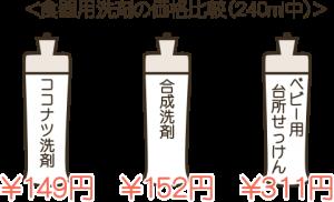 オーガニック洗剤の価格比較