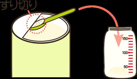 ミルクの作り方ーミルクの計量