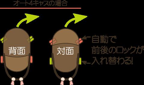オート4キャス(オート4輪)機能