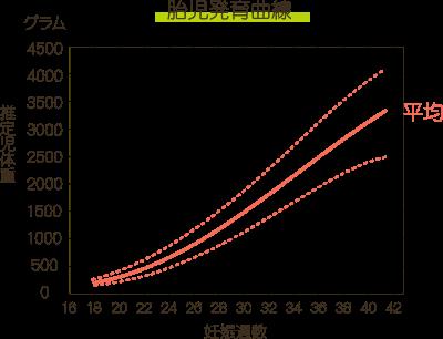 増加 妊婦 グラフ 体重