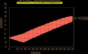 妊娠中の体重推移ーBMI18.5~25未満
